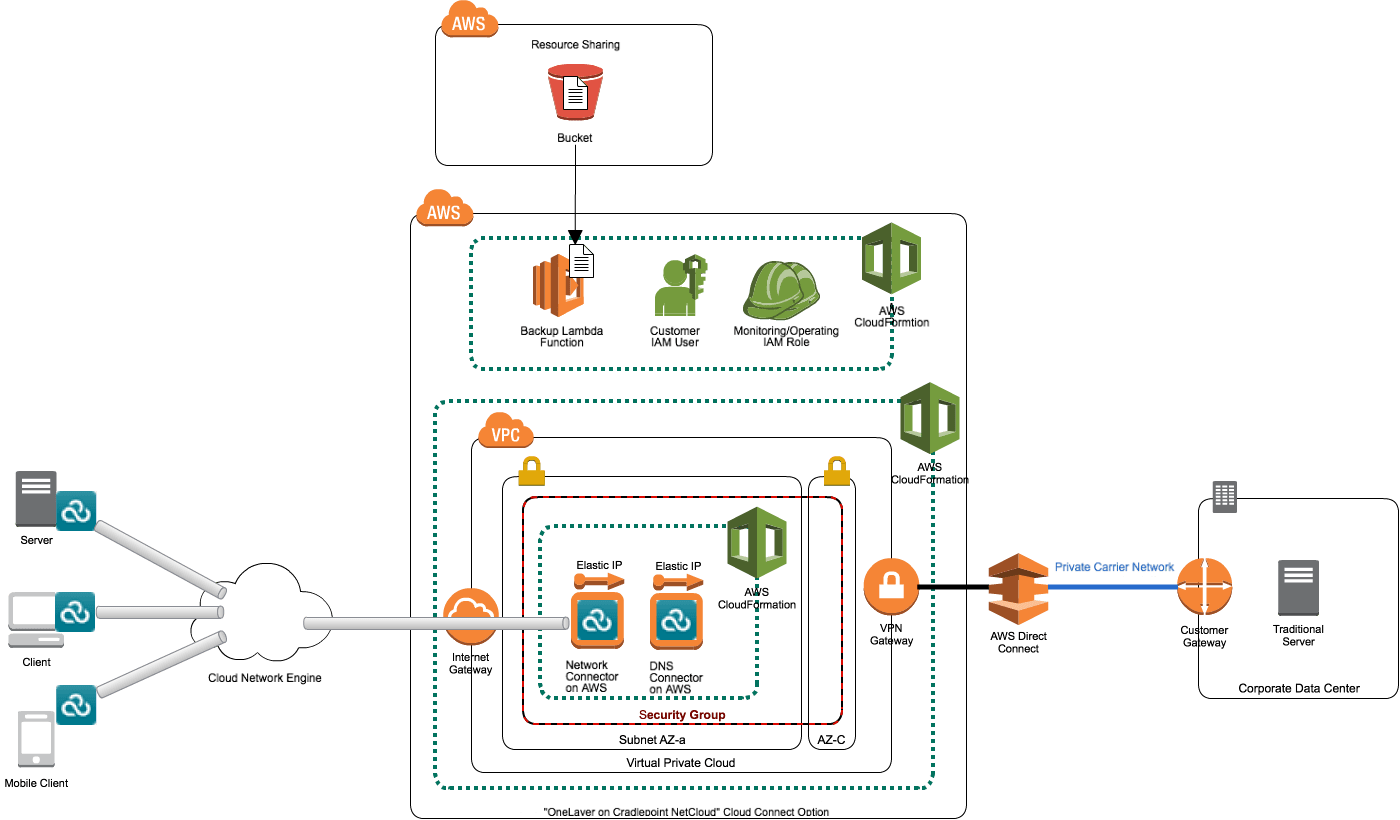 Cases aws cloudformation softbank classmethodinc utilizing cloudformations functions makes it possible for customers to apply different settings according to the options maxwellsz