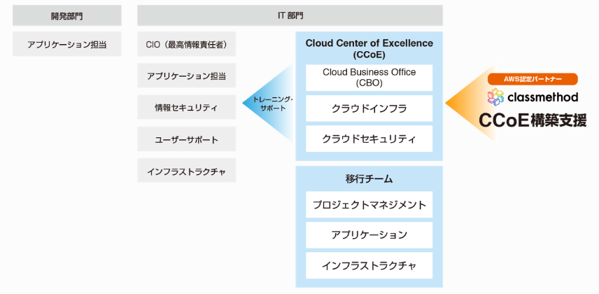 Cloud Center of Excellence